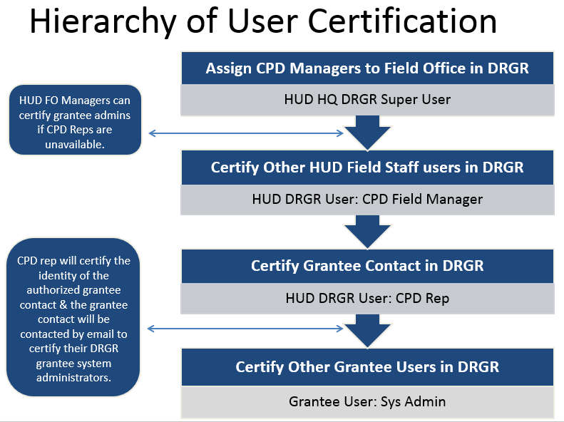 Hierarchy of User Certification Chart