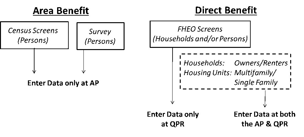 DRGR Workflow for Beneficiary Measures