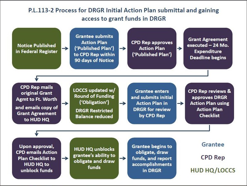 P.L.113-2 Process for DRGR Initial Action Plan Submittal and Access to Grant Funds