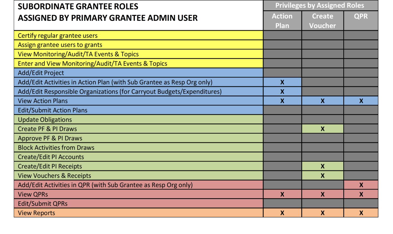 Subordinate Grantee User Editing Privileges Table