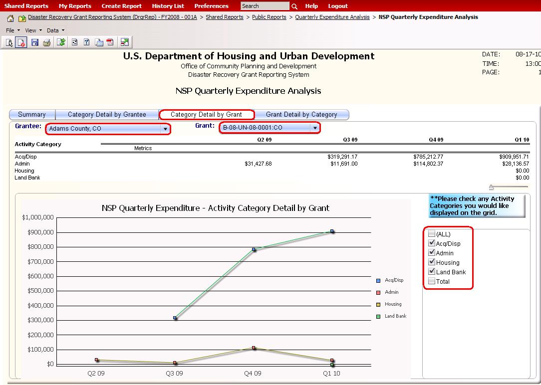 Quarterly Expenditure Analysis Report