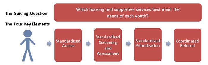 "The Guiding Question, ""Which Housing and Supportive Services Best Meet the Needs of Each Youth?"" and its Four Key Elements"