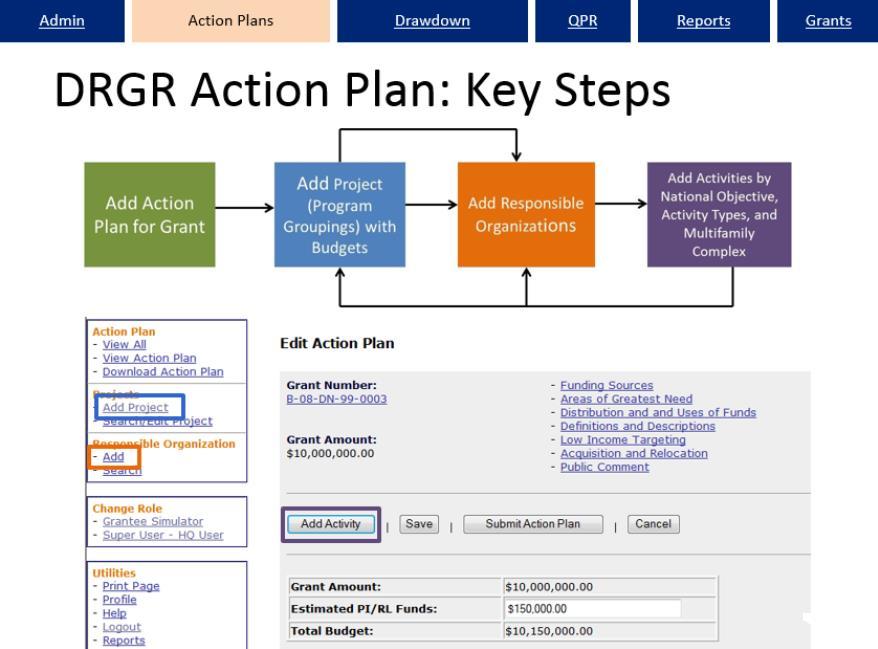 Action Plan Key Steps