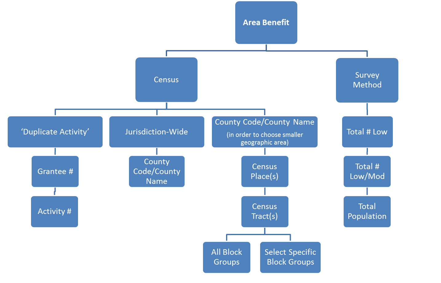 Workflow for the Two Area Benefit Options