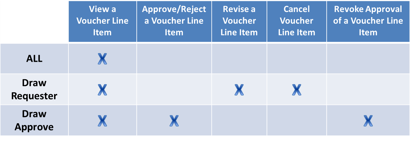 User Role and Actions Chart