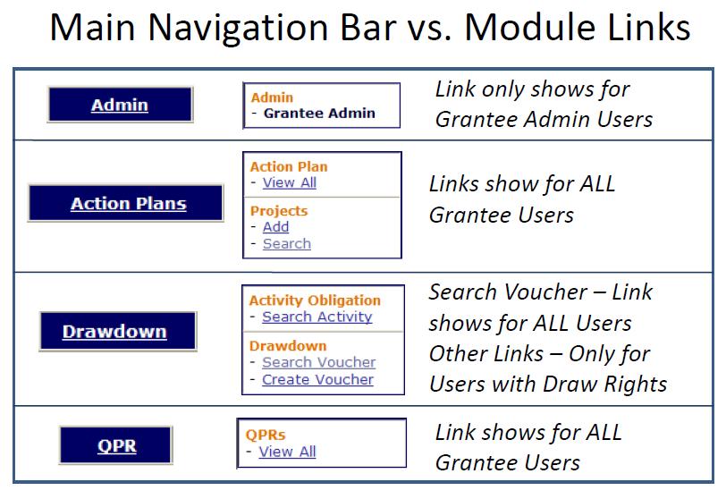Main Navigation Bar vs. Module Links