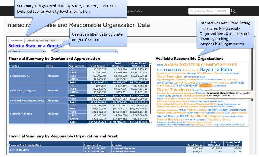 Data Visualization Page