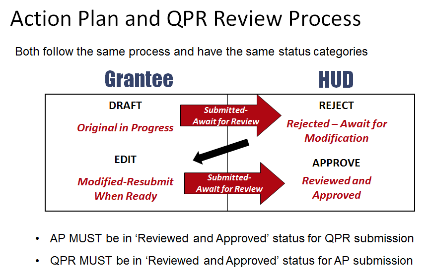Action Plan and QPR Review Process